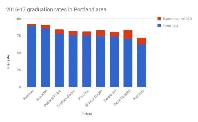 TRIBUNE GRAPHIC: SHASTA KEARNS MOORE - Graduation rates for the four-year cohort of students who started high school in 2012-13, by district in the Portland area.
