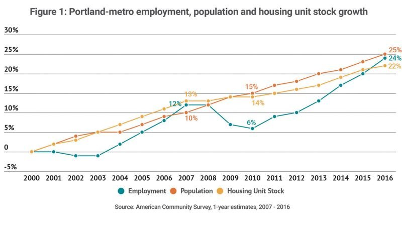COURTESY: PORTLAND BUSINESS ALLIANCE - Housing is getting scarce in Portland because it is not keeping up with in migration.
