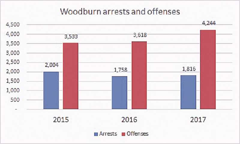 COURTESY GRAPHIC - This graph shows that while arrests may have gone down in 2017, the number of offenses have increased over the past two years.