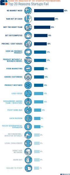 COURTESY: CBINSIGHTS - Why Startups Fail, according to a survey of 101 of them by CB Insights.