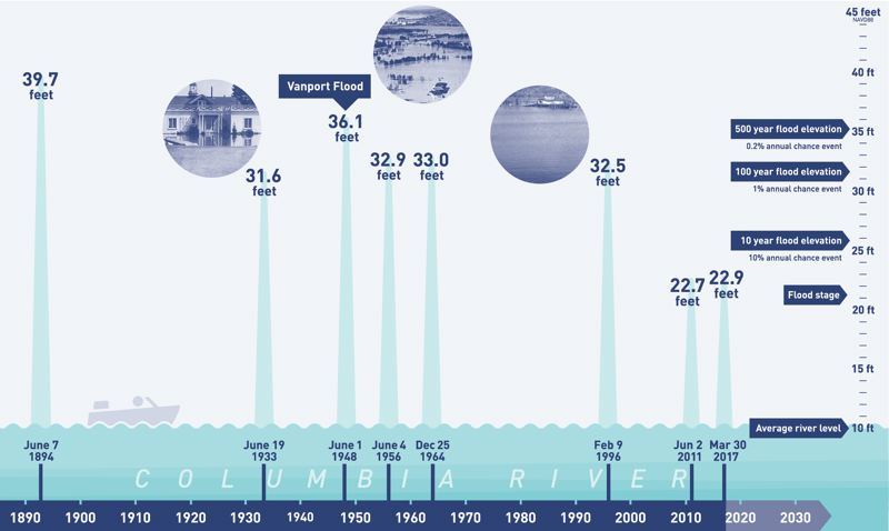 COURTESY LEVEE READY COLUMBIA  - So-called 100-year floods have been occurring in Portland's stretch of the Columbia River more frequently than once per century, including three since the Vanport Flood 70 years ago, in 1956, 1964 and 1996. Floods in 2011 and 2017 didn't get high enough to rank as 100-year or 1 percent floods.