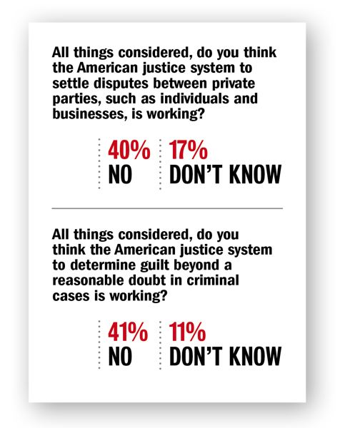 DHM RESEARCH - Fewer than half of Oregonians have faith in the justice system, according to a new DHM Research survey.