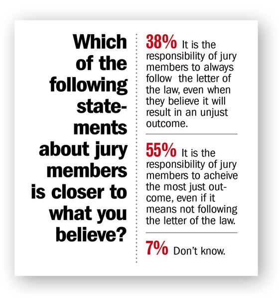 DHM RESEARCH - Most Oregonians support the concept of jury nullification.
