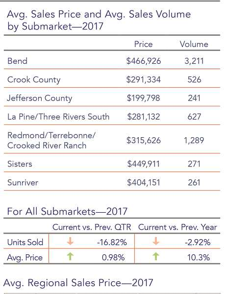 CENTRAL OREGON ASSOCIATION OF REALTORS - Home prices in Central Oregon also continue to rise.