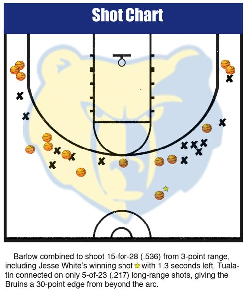 DAVID BALL - The Bruins knocked down more than half of their 3-point bombs in the quarterfinals. Barlow went 8 for 11 in the first quarter, knocking down their last seven in a row.