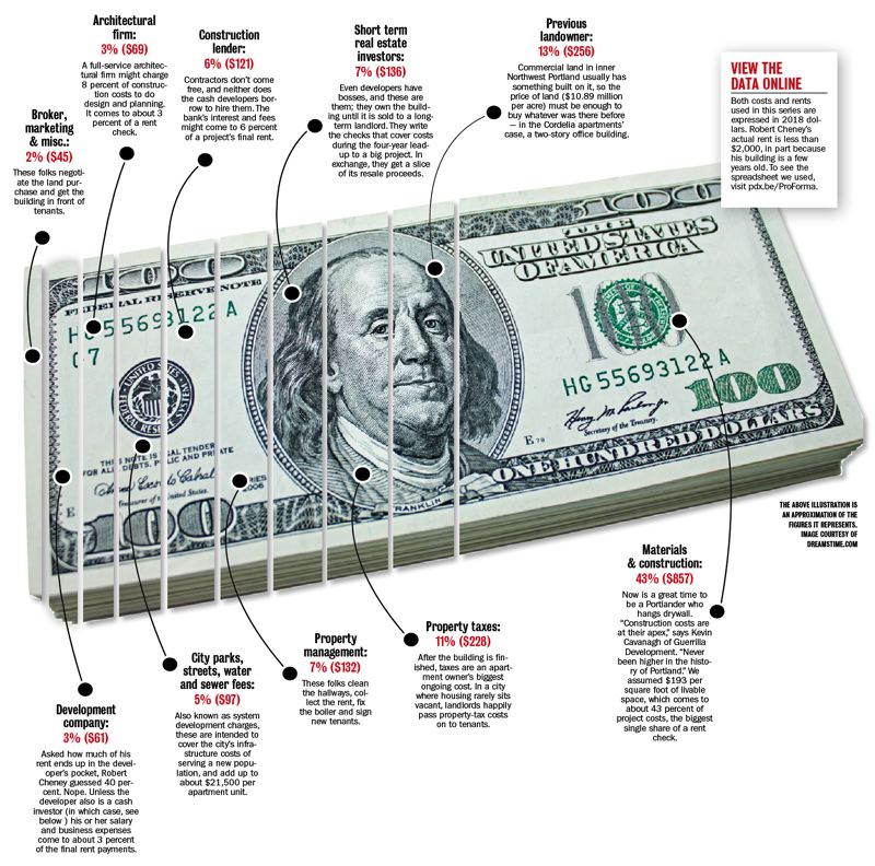 PORTLAND TRIBUNE GRAPHIC - Here are the 10 ways in which Portland rent checks get divvied up.