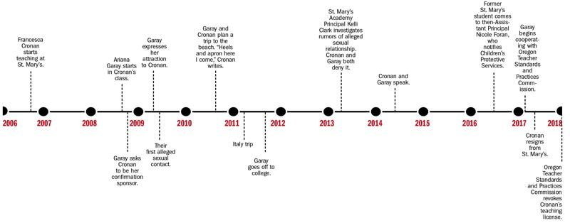 TRIBUNE GRAPHIC: KEITH SHEFFIELD - A timeline of Francesca Cronan and Ariana Garay's relationship.