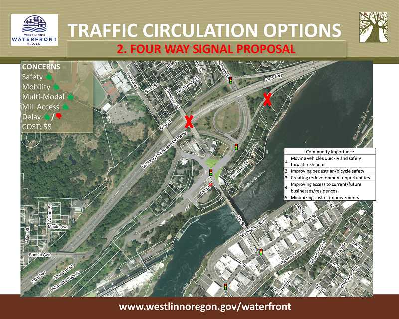 A second option is to put in a traffic signal near Willamette Drive and Willamette Falls Drive and realign segments of surrounding streets.