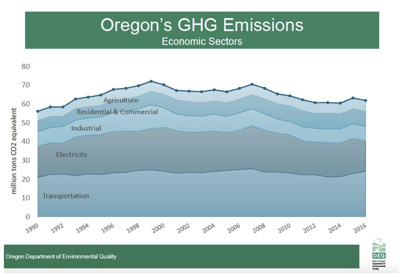 OREGON DEPARTMENT OF ENVIRONMENTAL QUALITY - Sources of Oregon's greenhouse gas emissions