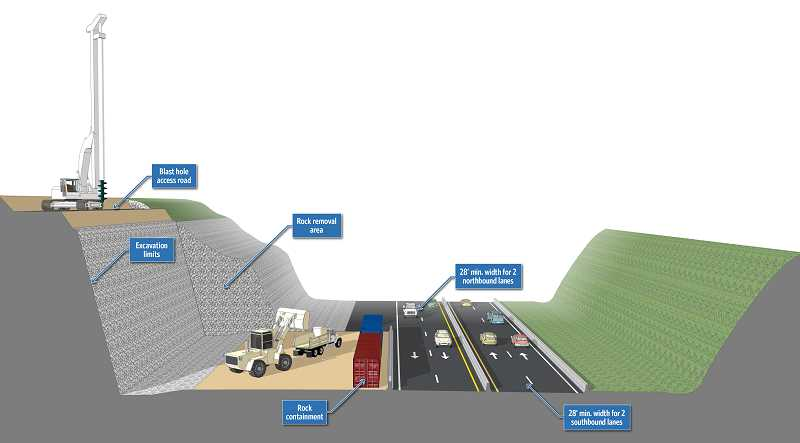 GRAPHICS COURTESY OF HDR - An illustration shows how ODOT might approach the rock cutting that will be necessary to widen the freeway.