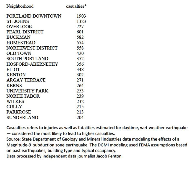 STAE DEPARTMENT OF GEOLOGY AND MINERAL INDUSTRIES - State geologists in March released a report modeling estimated casualties from magnitude-9 subduction earthquake for the region. The Tribune processed their data to creaet neighborhood-level figures. Figures shown are for a daytime, wet-weather earthquake, the conditions considered to be the most hazardous.