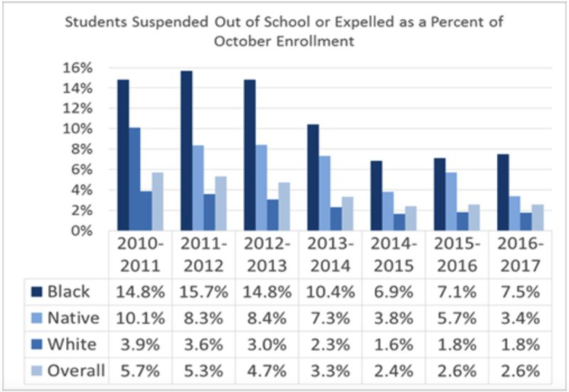 COURTESY: PORTLAND PUBLIC SCHOOLS - From 2010-11 to 2014-15, the rate of suspensions and expulsion was cut about in half for all ethnic groups but the differences didnt shift decreased from 5.7% of students to 2.4%. Since 2014/15 there has been very little change.