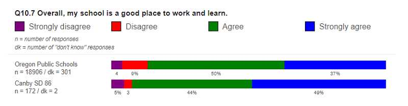 Shown is data from Canby School District's TELL Oregon survey results.