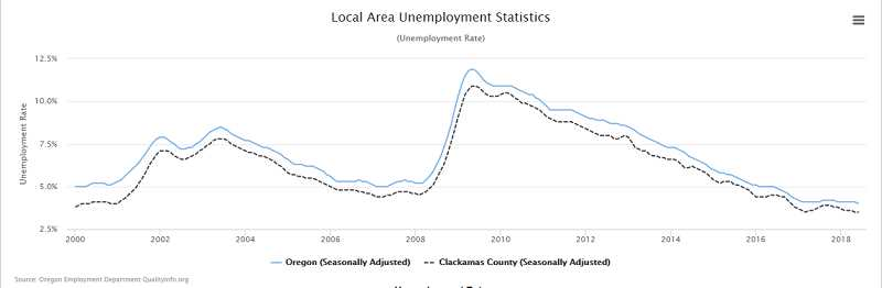 COURTESY OF STATE OF OREGON EMPLOYMENT DEPARTMENT - Clackamas County's unemployment rate is at its lowest since 1976.