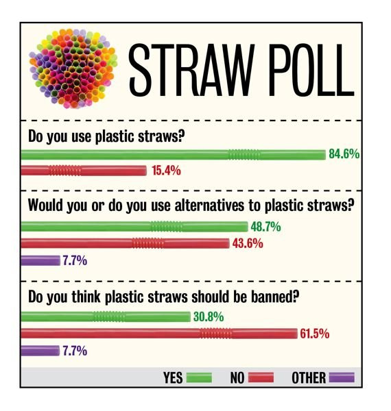 (PAMPLIN MEDIA GROUP: GRAPHIC BY MOLLY FILLER) - This is not a scientific poll. Data was gathered via an online poll and the first 40 responses are represented above.