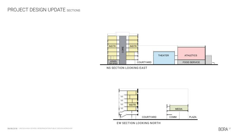 COURTESY: BORA ARCHITECTS - How the new Lincoln High School might stack up, budget-willing.