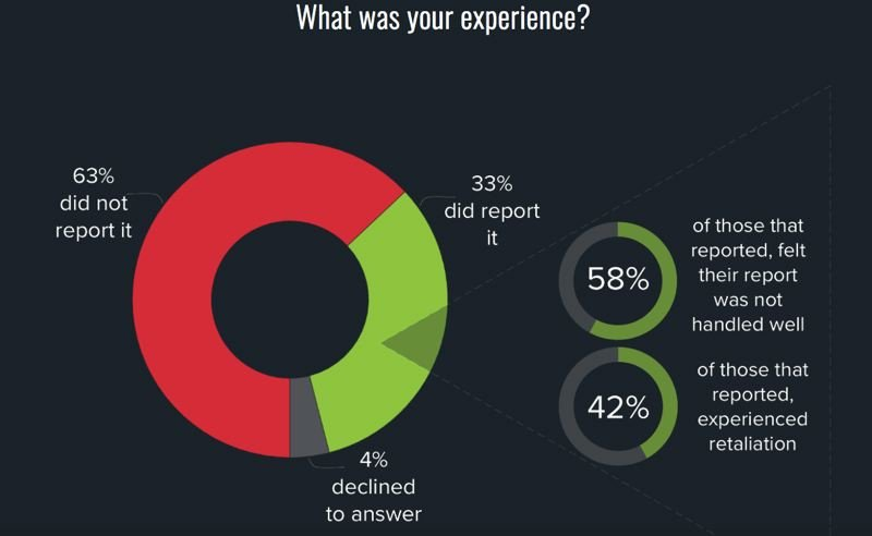 COURTESY: PDXWIT - 800 PDX Women in Technology respondents talked about how they reacted to harrassment at work, and how their company reacted to that.