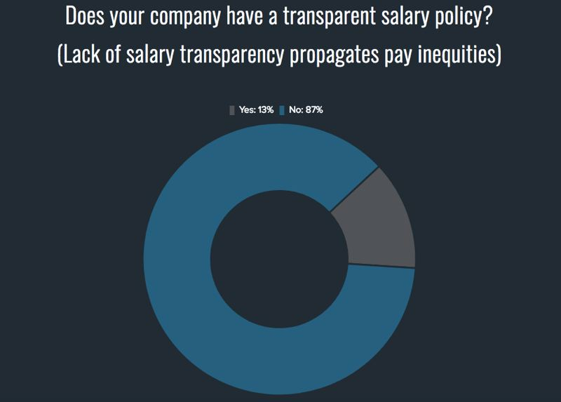 COURTESY: PDXWIT - Salary transparency and wide salary bands hide pay inequity, according to Megan Bigelow of PDX Women in Tech.