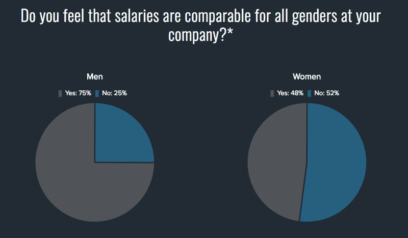 COURTESY: PDXWIT - More women in tech feel they are paid less than men for the same work than men do.
