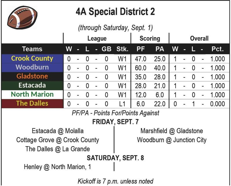 — - District 2 football