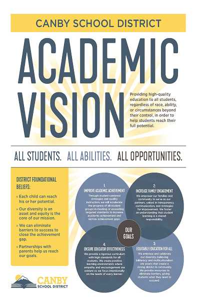 COURTESY PHOTO: CANBY SCHOOL DISTRICT - Canby School District's Academic Vision poster.