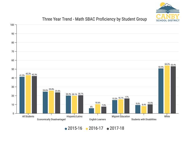 CANBY SCHOOL DISTRICT - This graph reveals Canby's math proficiency for different student groups over the last three years.