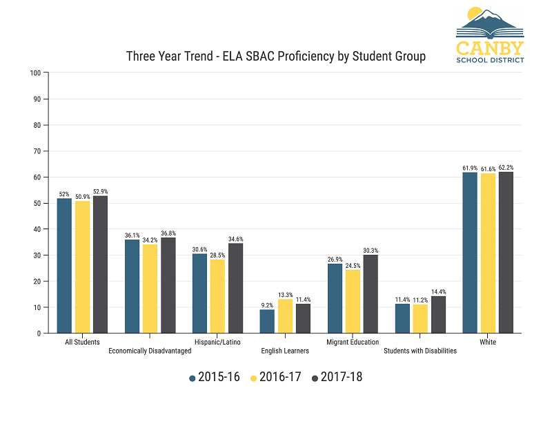 CANBY SCHOOL DISTRICT - This graph shows Canby's proficiency in English Language Arts for different student groups over a three-year period, revealing a deficit in scores among underserved groups.