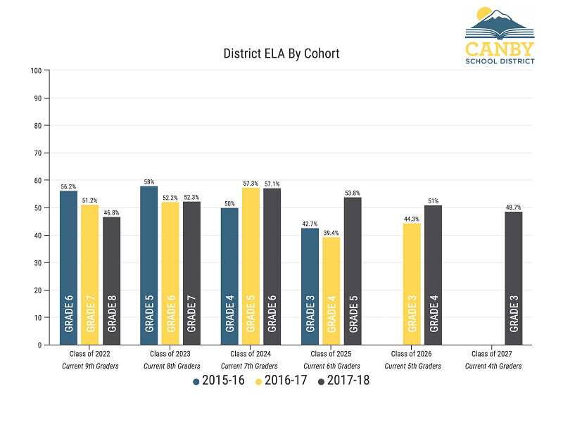 CANBY SCHOOL DISTRICT - This graph shows the progress in English language arts of certain classes over a three-year period.