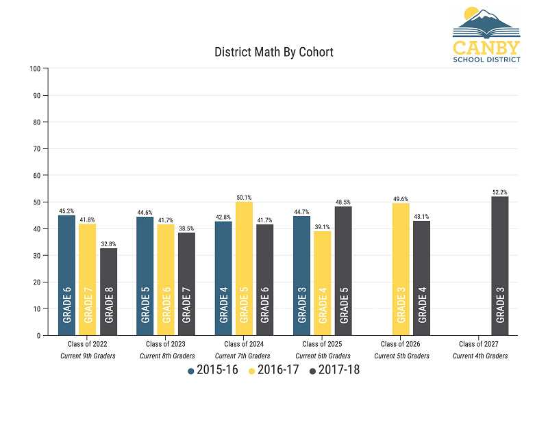 CANBY SCHOOL DISTRICT - This graph shows the progress in math of certain classes over a three-year period.