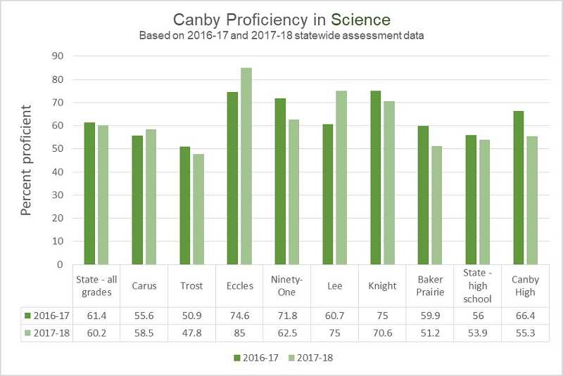 GRAPHIC ILLUSTRATION BY KRISTEN WOHLERS - This graph shows the average proficiency in science for each of Canby's schools, compared to the state average and state high school average.