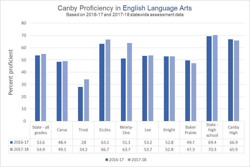 GRAPHIC ILLUSTRATION: KRISTEN WOHLERS - This graph shows proficiency in English language arts for each of Canby's schools compared to the state average and state high school average.