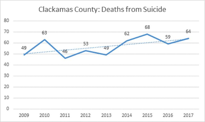 COURTESY: CLACKAMAS COUNTY - A graph showing the annual number of suicides in the county since 2009.