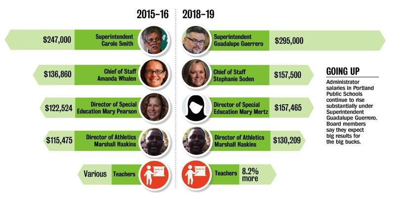 TRIBUNE GRAPHIC: KEITH SHEFFIELD - Administrator salaries in Portland Public Schools continue to rise substantially under superintendent Guadalupe Guerrero. Board members say they expect big results for the big bucks.