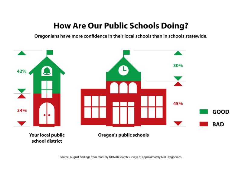 COURTESY DHM RESEARCH - Oregonians tend to think more highly of their local schools than statewide schools, but a very large share of those surveyed think our schools are doing a bad job.