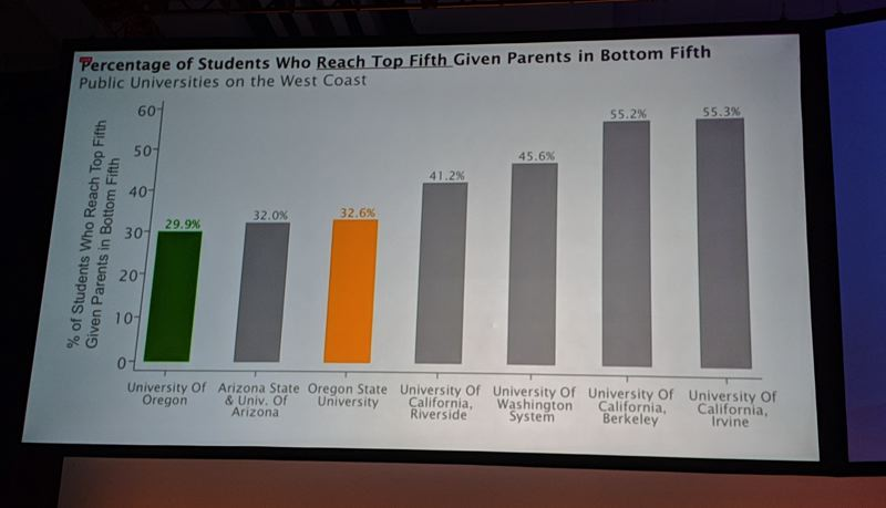 PAMPLIN MEDIA GROUP: JOSEPH GALLIVAN  - Harvard economist Raj Chetty showed how few Duck and Beaver students attain the American Dream compared to those at some other public universities in the west.