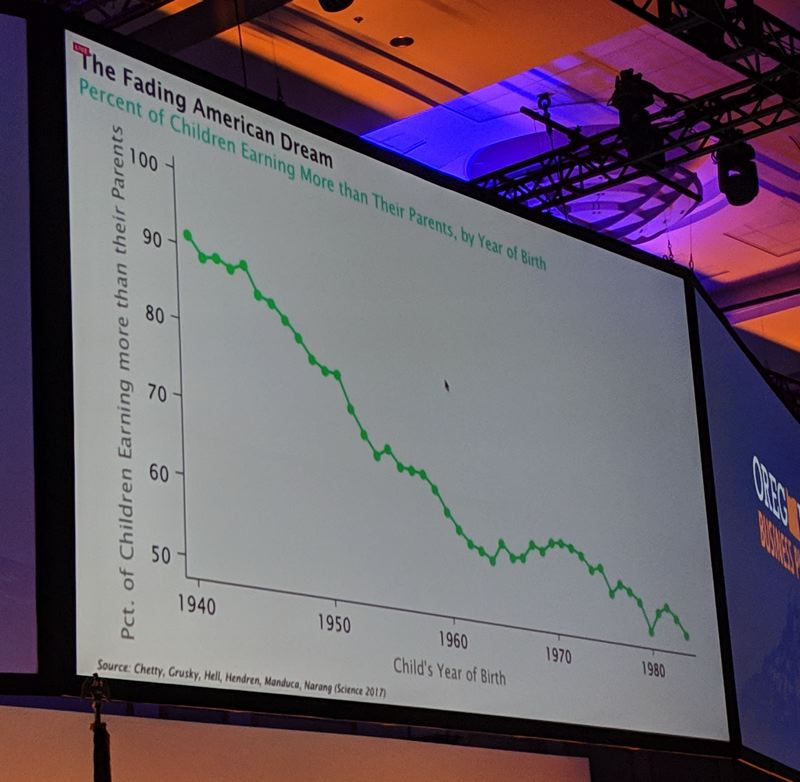 PAMPLIN MEDIA GROUP: JOSEPH GALLIVAN  - Harvard economist Raj Chetty showed how the percentage of Americans who make more money than their parents has been in steady decline since the 1940s.