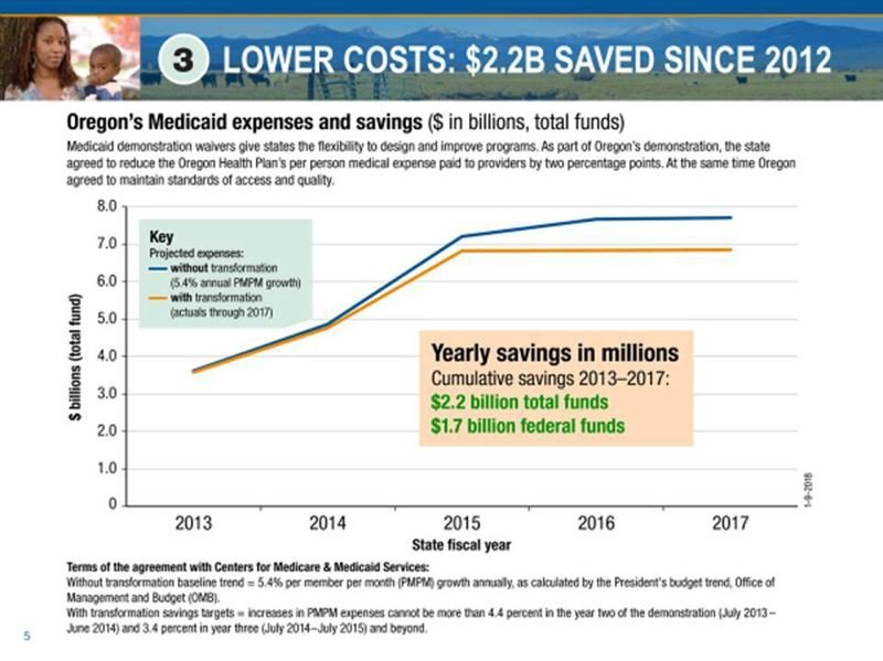 OREGON HEALTH AUTHORITY - This shows how state officials explain their claim that the first five years of health reforms have saved $2.2.billion in state and federal funds. The chart compares actual Oregon Health Plan cost growth to a federal projection formulated in 2012 of expected average national Medicaid cost growth.