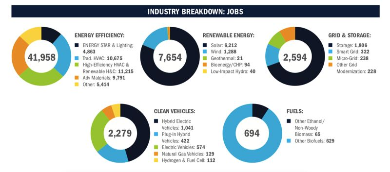COURTESY E2 - Report shows where the jobs are in Oregon's clean energy sector.