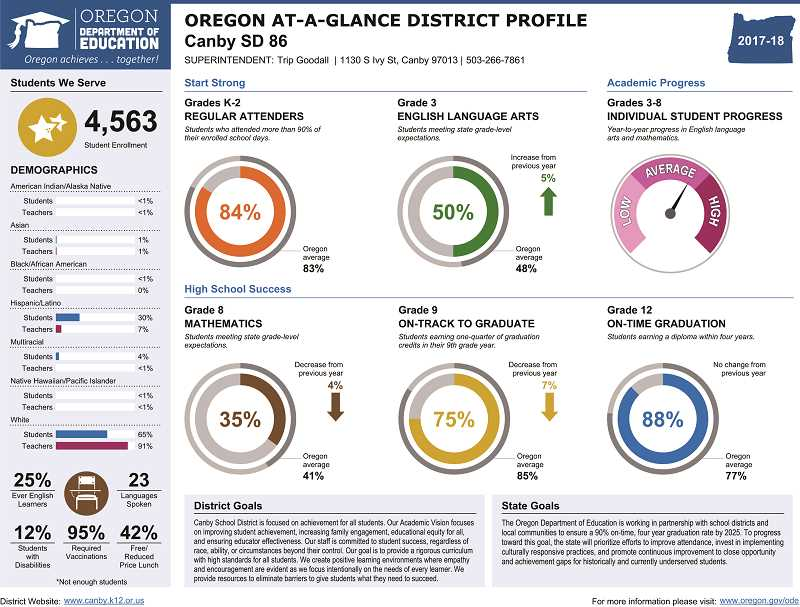 ODE - Canby School District's 'At-A-Glance' profile.