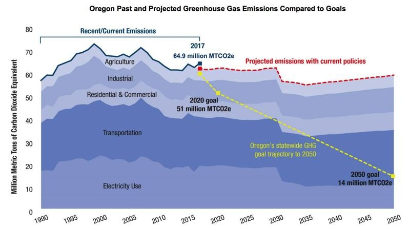 COURTESY ILLUSTRATION - An illustration from Gov. Kate Brown's presentation on a possible carbon tax that could be debated in the 2019 legislative session.
