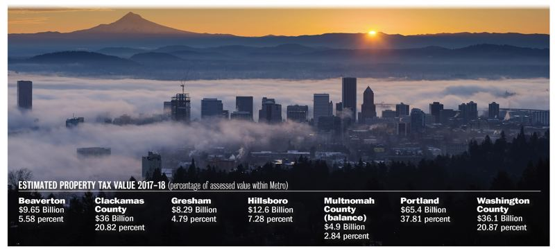 PORTLAND TRIBUNE GRAPHIC - Portland has the most assessed value of any government within Metro and likely will receive most of the regional government's affordable housing bond funds approved at the Nov. 6 general election. (Source: Metro), Portland Tribune - News Portland likely to get lion's share of Metro cash for affordable units because it will easily contribute the largest amount. HOUSING FUNDS ON THE HORIZON