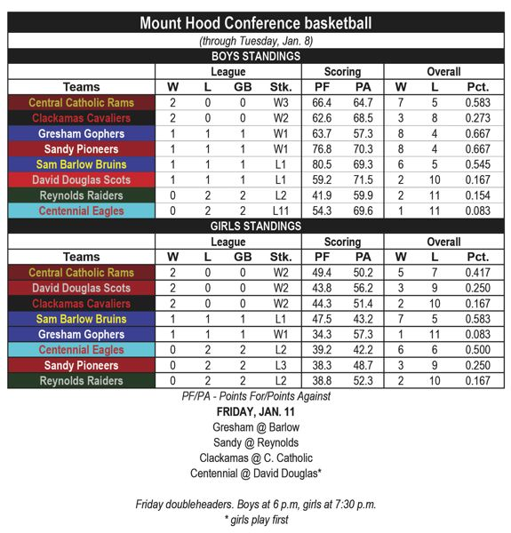— - MHC basketball standings