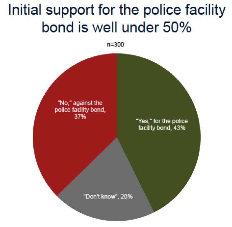 COURTESY GRAPHIC: CITY OF FOREST GROVE - A pie chart shows likely voters split 43 percent to 37 percent on whether they would support a proposed police facility bond in Forest Grove.