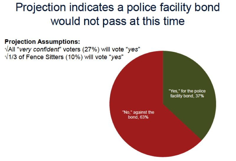COURTESY GRAPHIC: CITY OF FOREST GROVE - Polling and modeling conducted by Campbell DeLong Resources Inc. suggests that voters would reject a proposed public facility bond in Forest Grove by a wide margin.