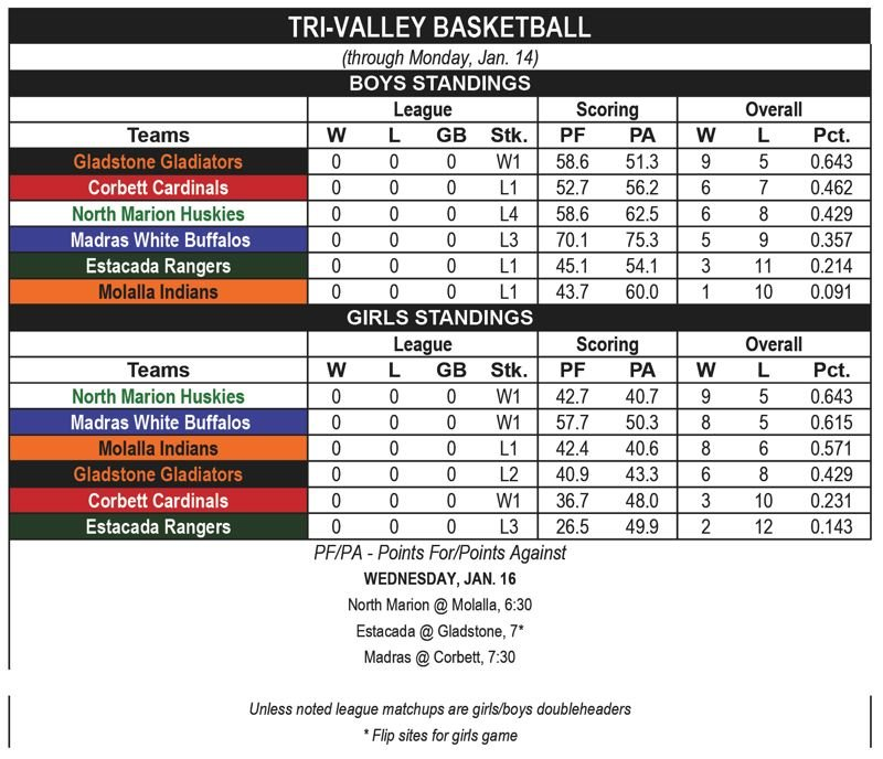 — - Tri-Valley basketball standings