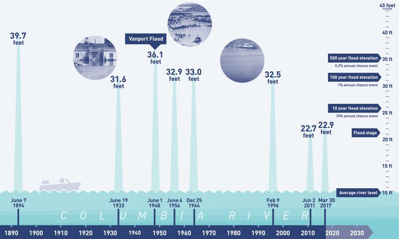 COURTESY OF LEVEE READY COLUMBIA  - The Columbia River has surged higher than 30 feet in Portland six times since 1894. Thats the height once designated as a 100-year-flood, because geologists figured it should only occur about once per century. Climate change is expected to lead to even more periodic flooding of the river in Portland.
