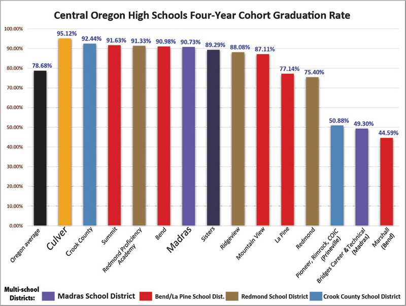 GRAPHIC BY JAMIE WOOD/FOR THE MADRAS PIONEER - Graduation rates in Jefferson County schools have been rising for the past few years.