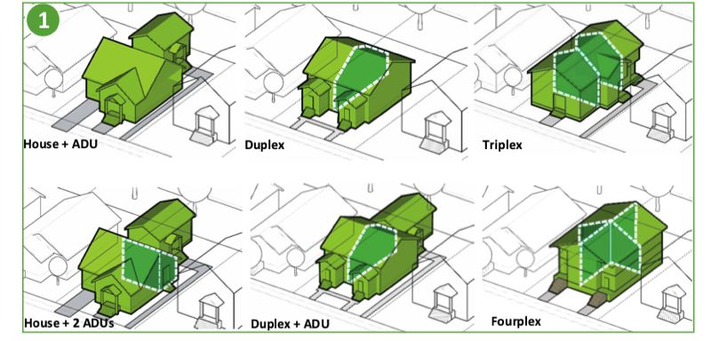 COURTESY PORTLAND PLANNING AND SUSTAINABILITY BUREAU - Drawings depict some of the 'missing middle' developments that would be allowed in most Portland single-family neighborhoods under the proposed Residential Infill Plan.