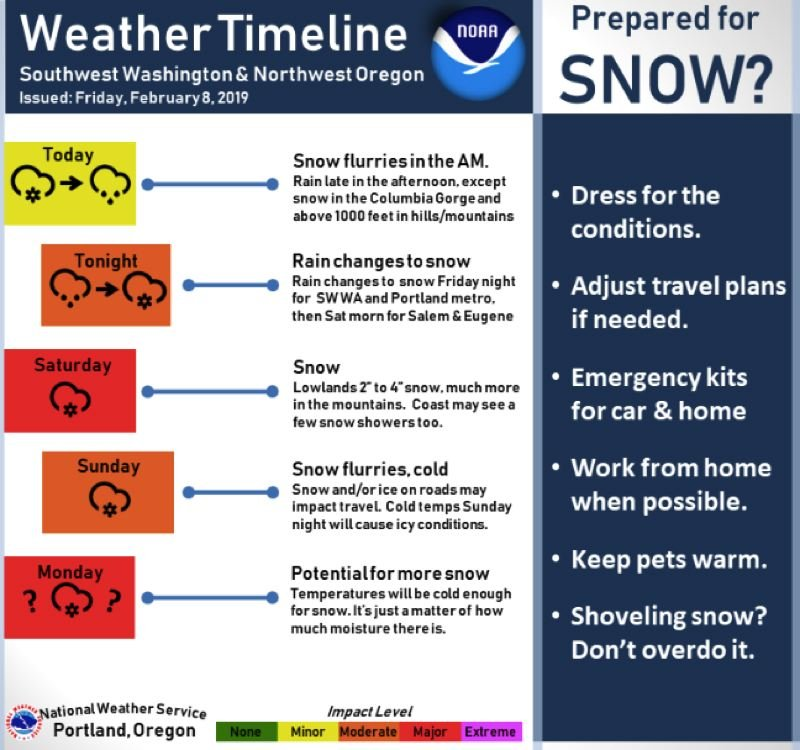 COURTESY NWS - The National Weather Service issued this weather timeline on Friday, Feb. 8.