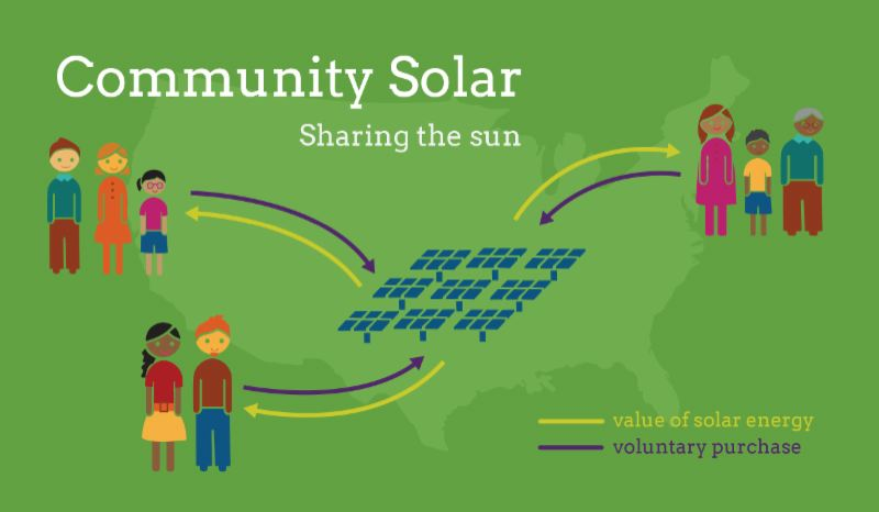 COURTESY SOLAR OREGON  - Learn about community solar at an upcoming event by Solar Oregon.